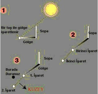 Güneş ile Yön Bulma