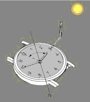 Kol Saati Yardımıyla Yön Bulma