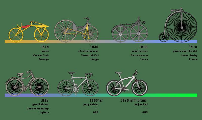 Doğa Dostu Bir Ulaşım Aracı Olan Bisikletin Tarihsel Gelişimi